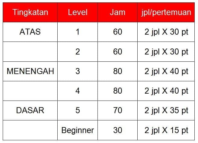 level-kursus-bahasa-jepang