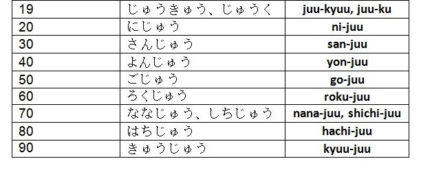Bilangan dalam Bahasa Jepang