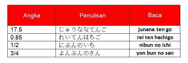 Bilangan pecahan dalam bahasa Jepang