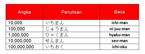 Bilangan puluh ribuan dan ratus ribuan dalam bahasa Jepang