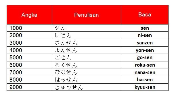 Bilangan ribuan dalam bahasa Jepang